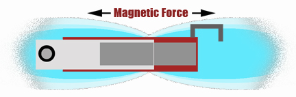 MagneticForce